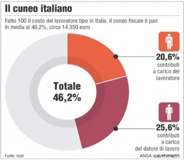 Il cuneo fiscale italiano
