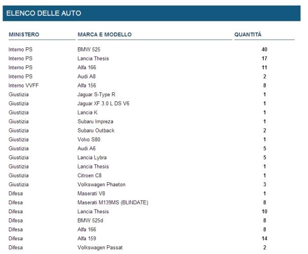 elenco_auto_blu_151