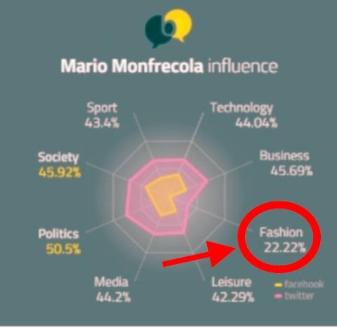 Io, influence fashion al 22,22%